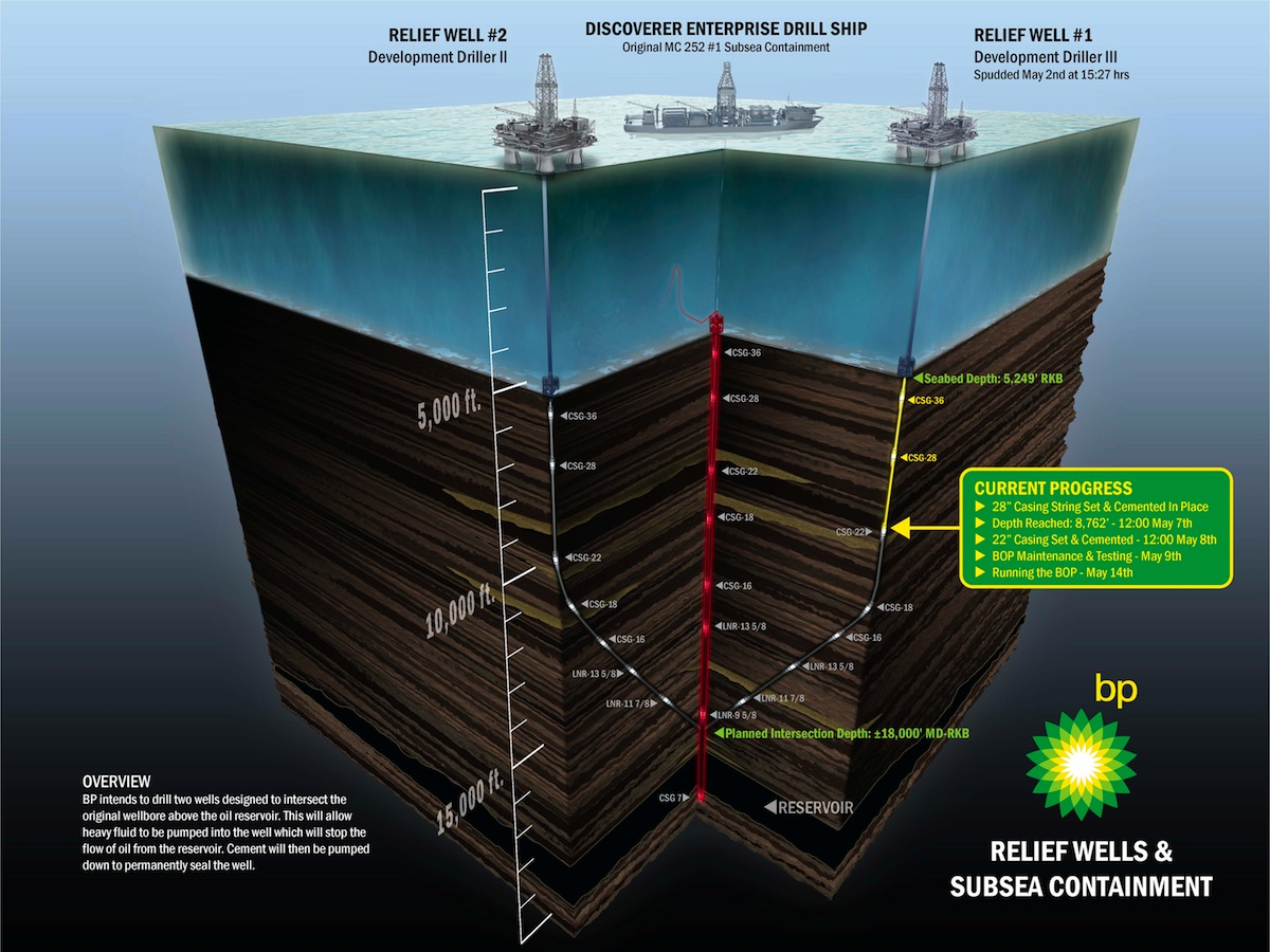 BP Oil Disaster Relief Well and Subsea Containment – Infographic ...
